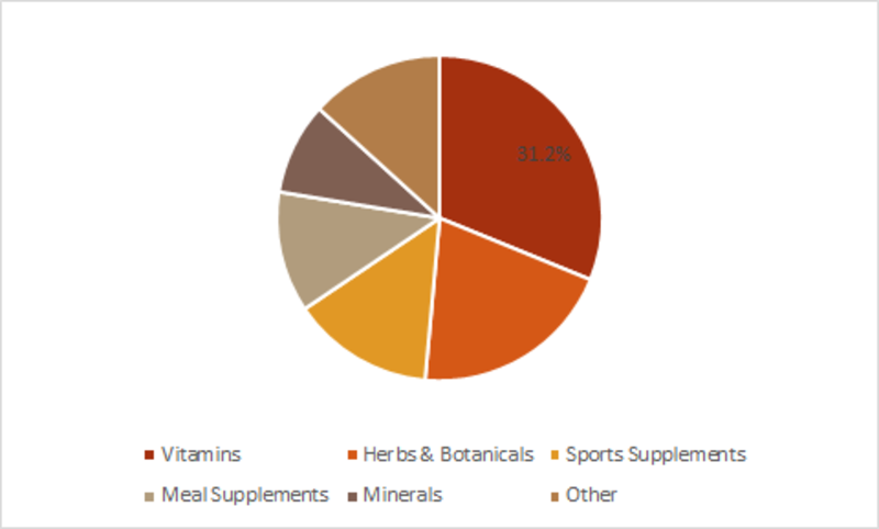 Dietary Supplements by product