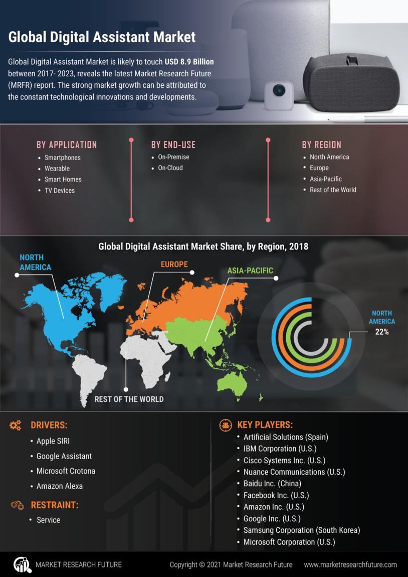 Digital Assistant Market