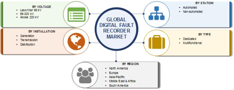 Digital Fault Recorder Market
