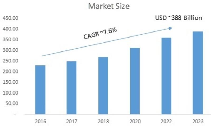 digital IC market