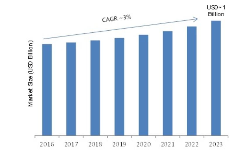 Digital Multimeter Market