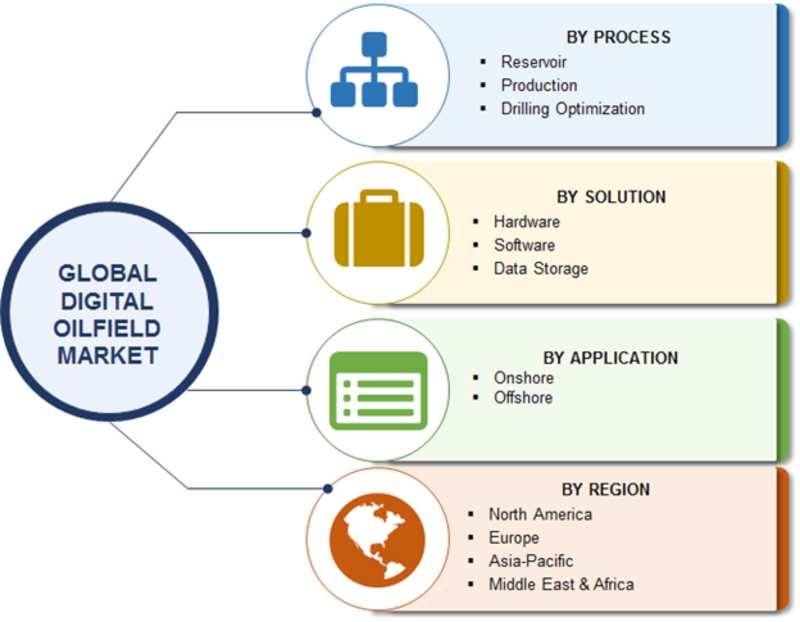 Digital Oilfield Market Segmentation