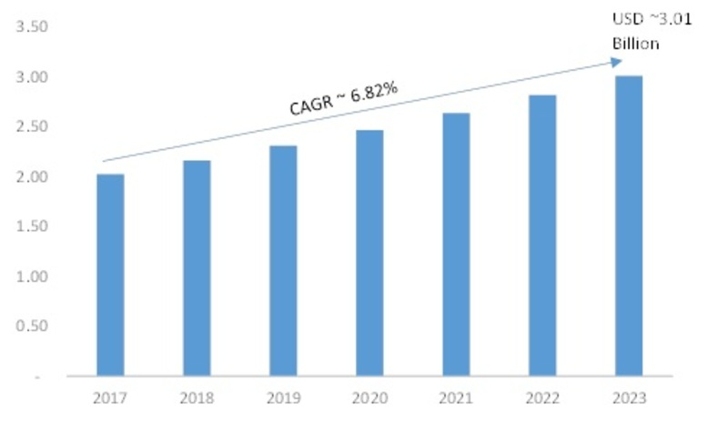 Digital Oscilloscope Market, USD Billion