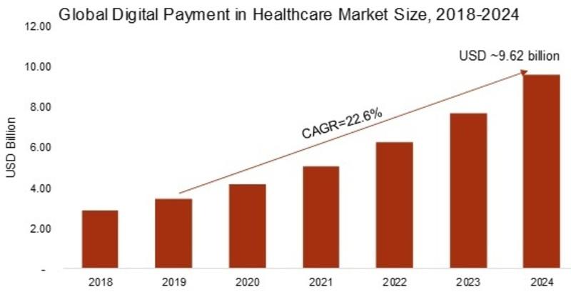 Digital Payment in Healthcare Market_Image
