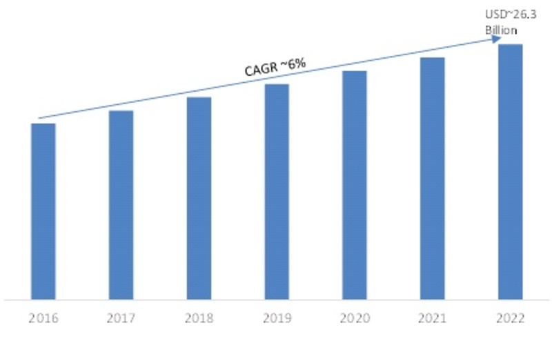 Digital Signage Market Size 2016-2022 (USD Billion)