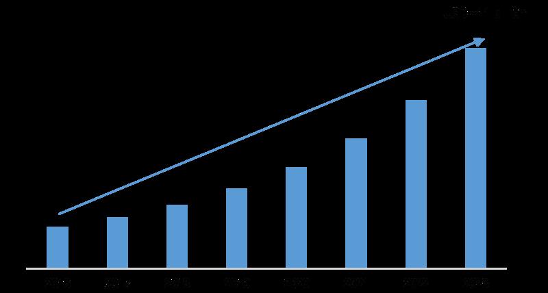 Digital Storage Devices Market