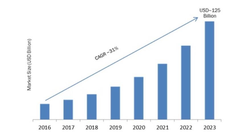 Digital Transaction Management (DTM) Market