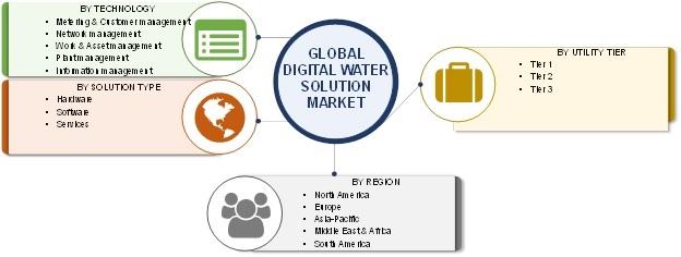 Digital Water Solutions Market