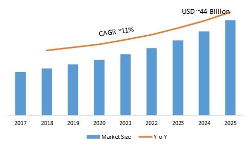 Discrete Semiconductor Market