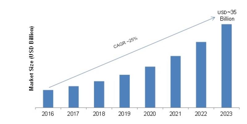 Disk Based Data Fabric Market