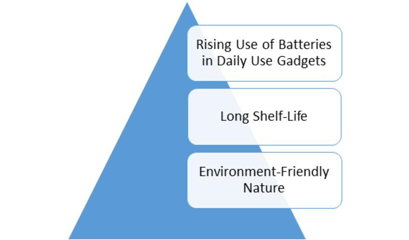 Disposable Batteries Market