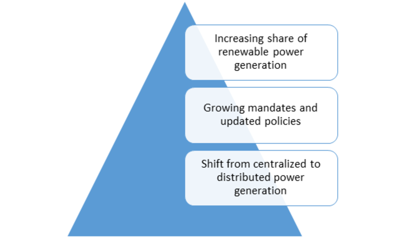 DISTRIBUTED ENERGY RESOURCE MANAGEMENT