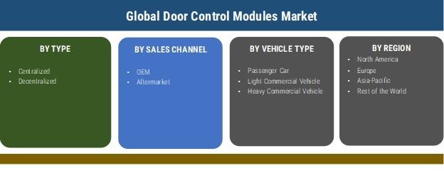 Door Control Modules Market