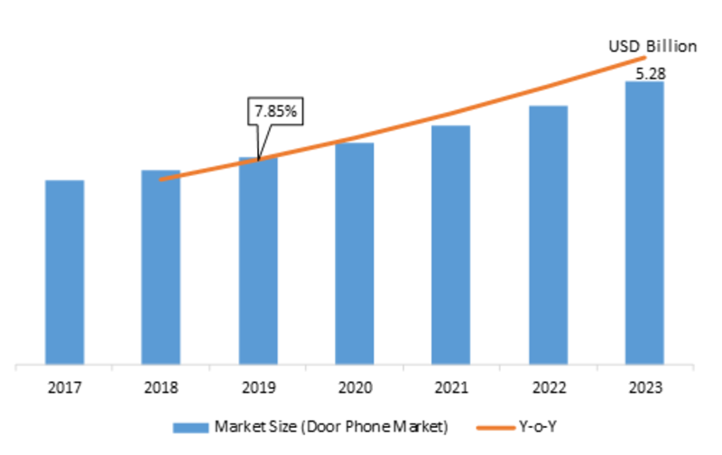 Door Phone Market