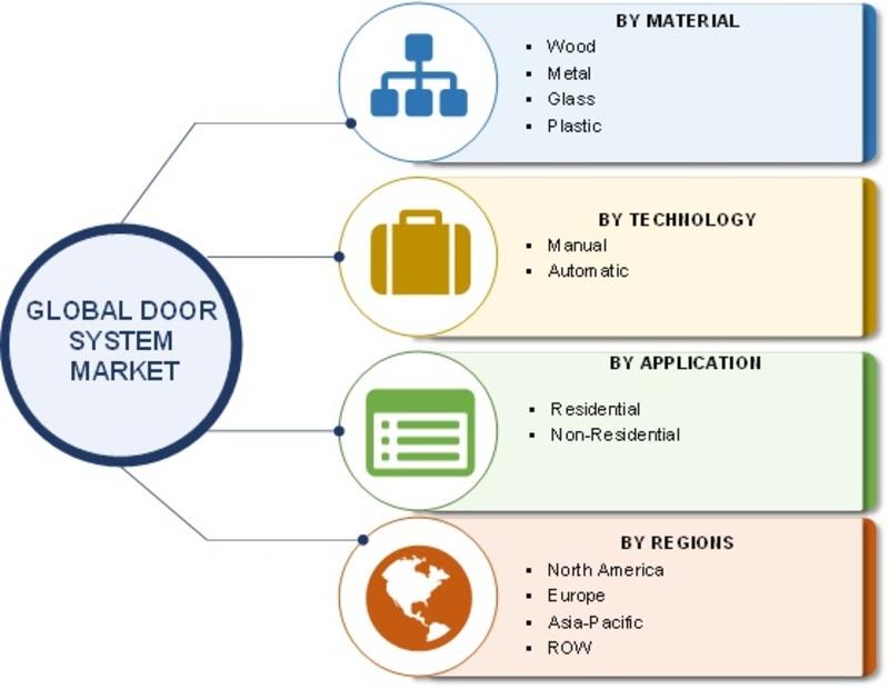 Door System Market Segmentation