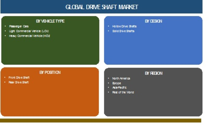 Drive Shaft Market