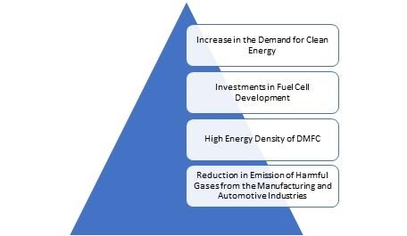 Direct Methanol Fuel Cell (DMFC) Market
