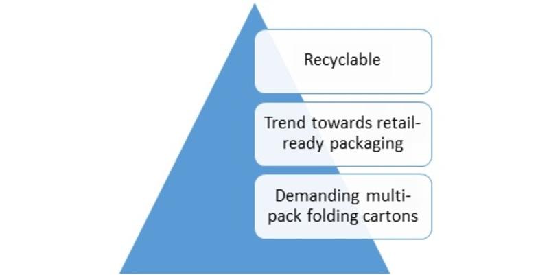 Drivers of Global Folding cartons Market