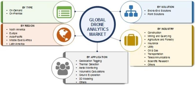 Drone Analytics Market_Image