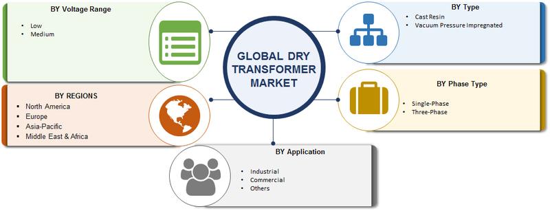 Dry Transformer Market