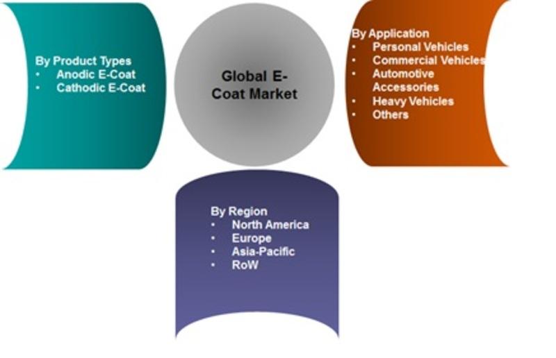 global bio succinic acid market published