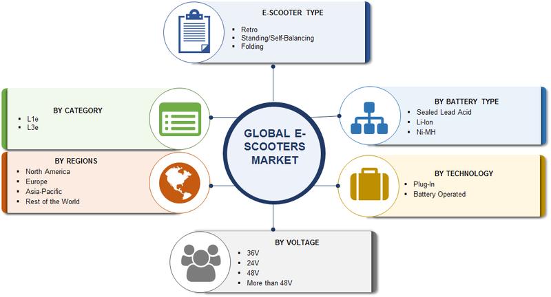 E-Scooters Market by Segmentation