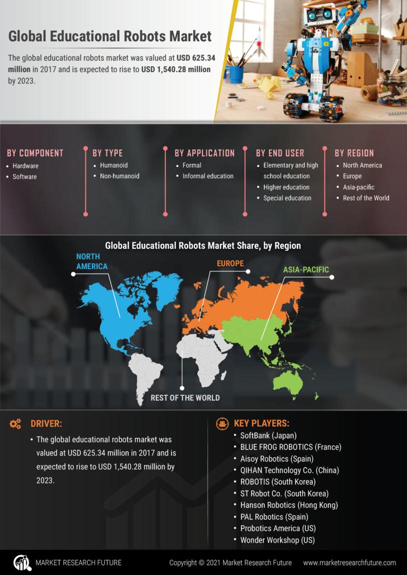 Educational Robots Market