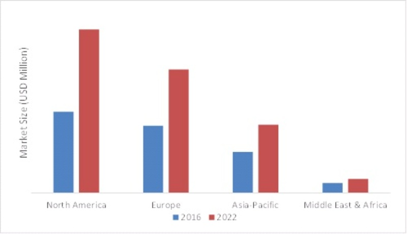 EDUCATION EVENT MANAGEMENT SOFTWARE MARKET, BY REGIONS, 2016 VS 2022 (USD BILLION)