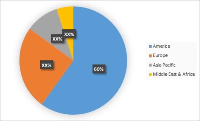 EHR EMR Market-