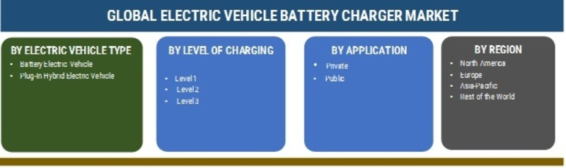 ELECTRIC VEHICLE BATTERY CHARGER MARKET
