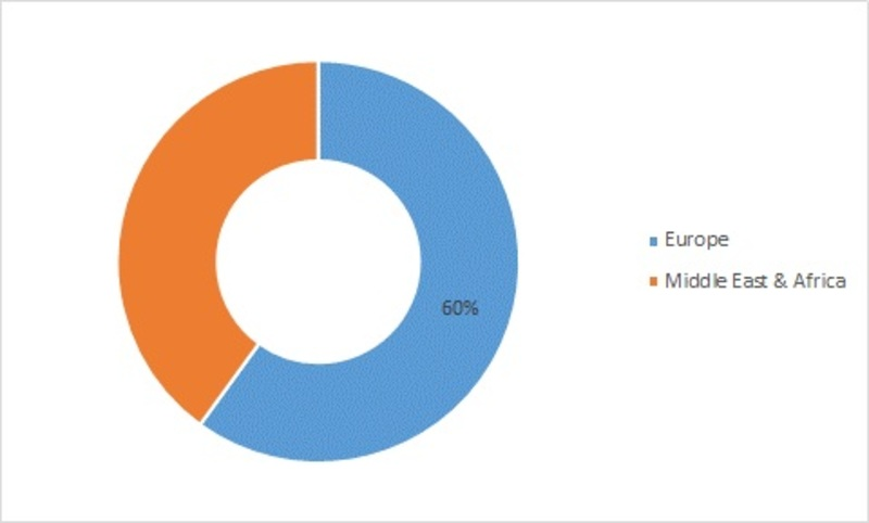 EMEA Wearable Medical Device Market-