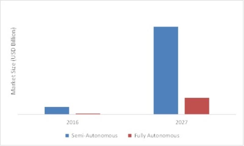 EUROPE AUTONOMOUS VEHICLES MARKET BY TYPE