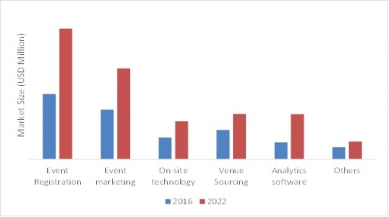 EUROPE EVENT MANAGEMENT SOFTWARE MARKET, BY TYPE, 2016 VS 2022 (USD BILLION)