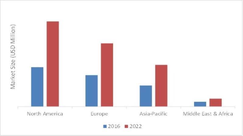 EVENT REGISTRATION MANAGEMENT SOFTWARE MARKET, BY REGION, 2016 VS 2022 (USD MILLION)