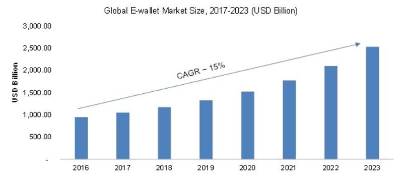E Wallet Market