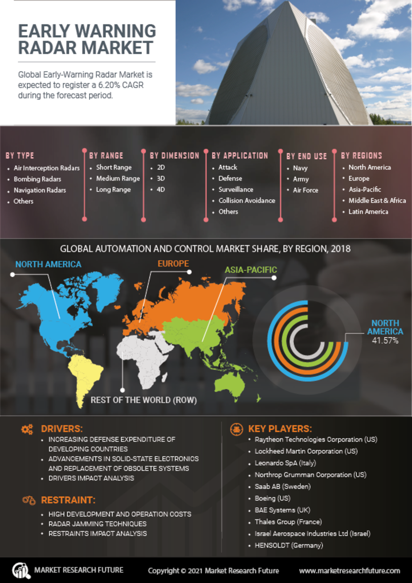 image -Early Warning Radar Market Research Report - Global Forecast till 2027