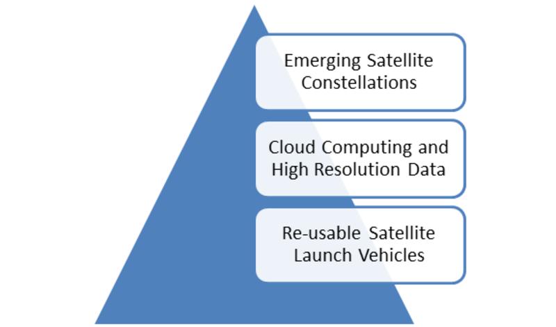 Earth Observation Satellite Market 1