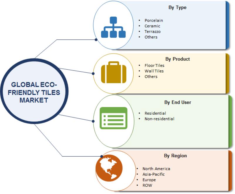 Eco-friendly Tiles Market