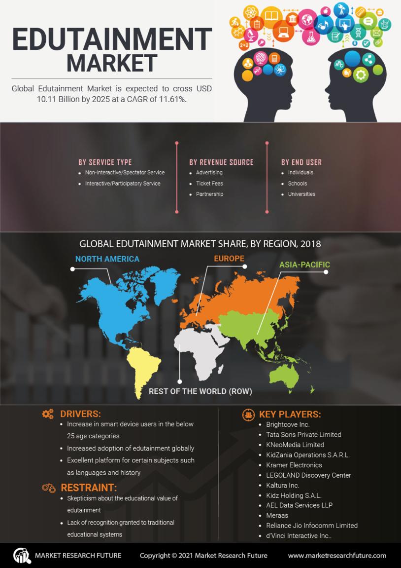 Edutainment Market