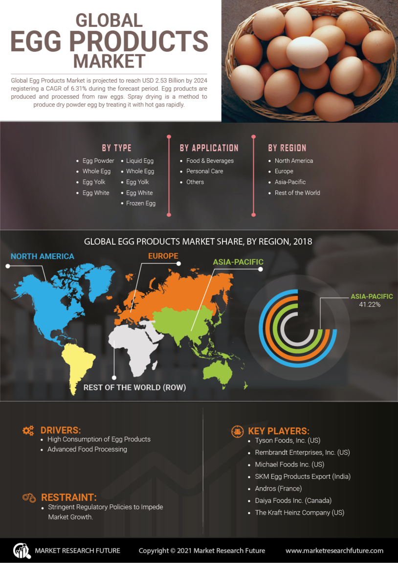 Egg Products Market