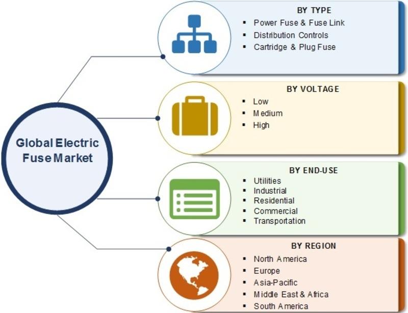 Electric Fuse Market
