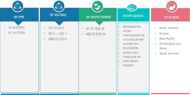 Electric Motors Market for Household Appliances