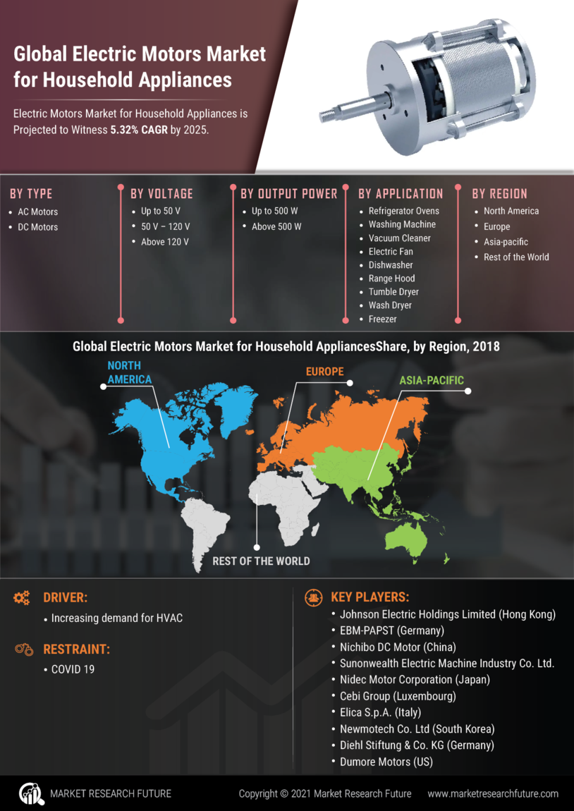 Electric Motors Household Appliances Market