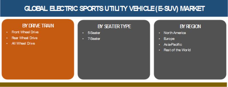 Electric Sports Utility Vehicle (e-SUV) Market