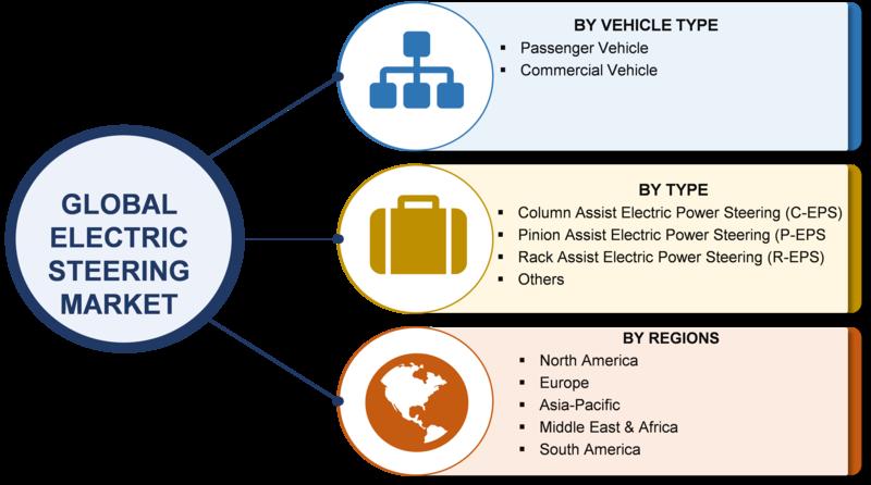 Electric Steering Market
