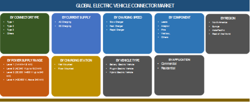 Electric Vehicle Connector Market