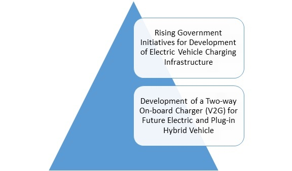 Electric Vehicle On-board Charger Market