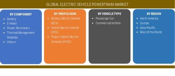 Electric Vehicle Powertrain Market