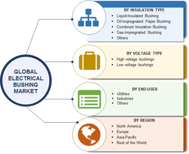 Electrical bushing Market