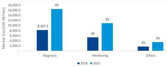 Electrochemical Biosensors Market